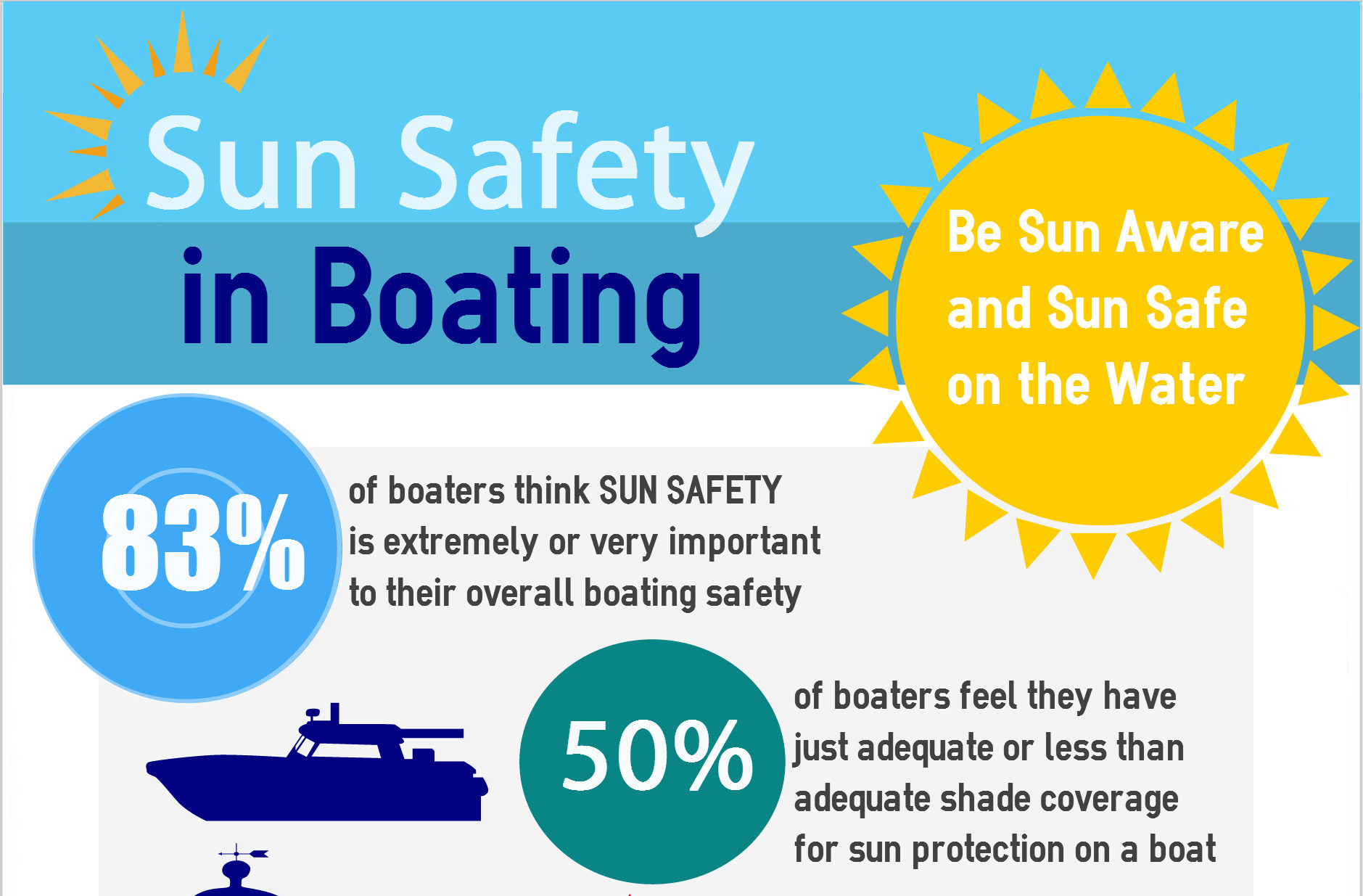 sun safety boating infographic